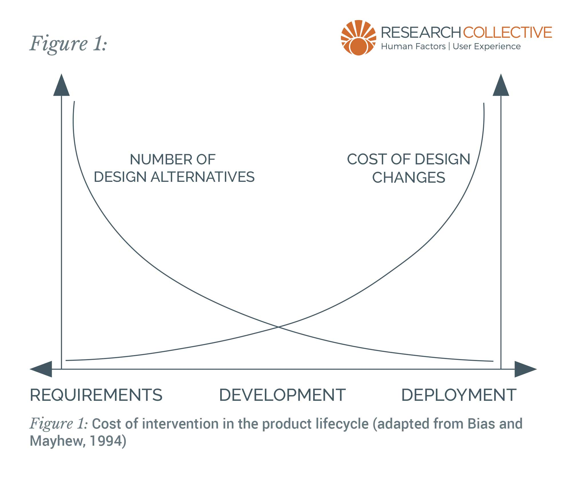 human-centered design roi
